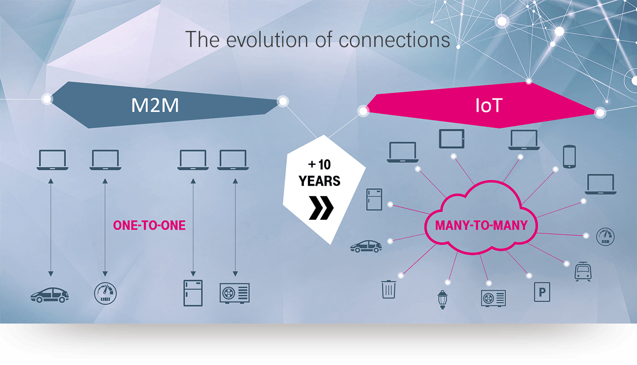 Evolution from Machine to Machine to Internet of Things