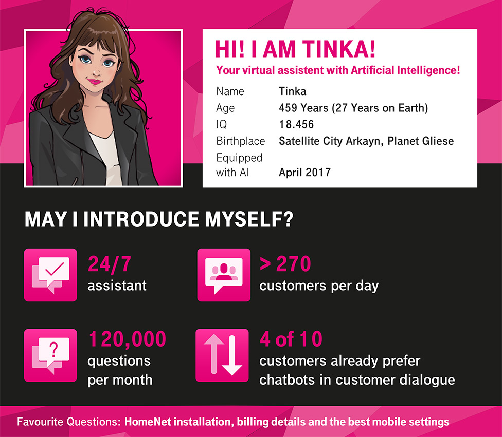 Tinka The Clever Chatbot Of T Mobile Austria Deutsche Telekom