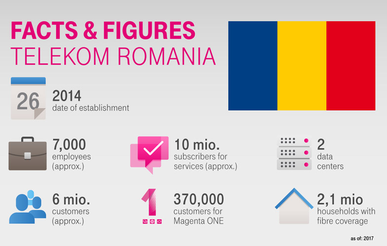 facts and figures romania